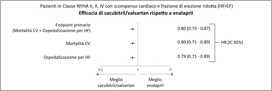 sacubitril/valsartan