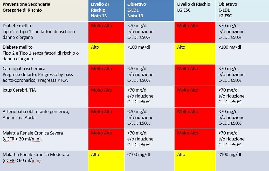 Terapia ipocolesterolemizzante
